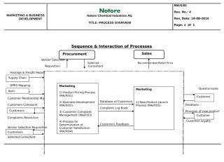 PROCESS OVERVIEW - MARKETING  & BIZ DEVT.doc